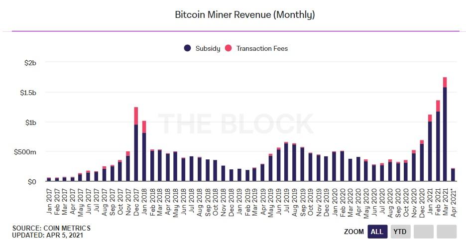 Minerii de Bitcoin au înregistrat venituri lunare record de 1,5 miliarde de dolari în martie