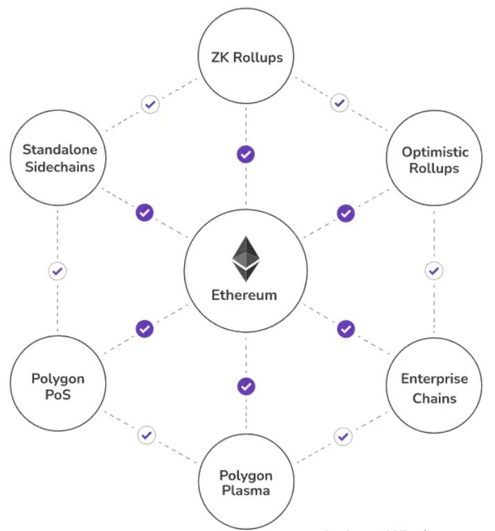 polygon compatibilitate