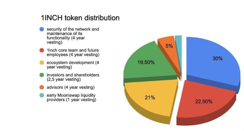 1inch token distribution